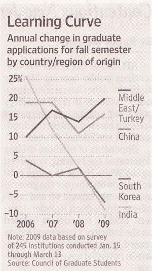 foreignstudentsgraph.jpg